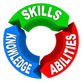 Skills knowledge ability criteria job candidate interview three qualities or that are essential for a or for a person to succeed Stock Photography