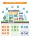 Smart house automation