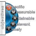 Smart objectives