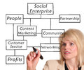 Social enterprise Stock Photo