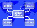 Social Media Diagram Shows Information Support And Communication Stock Photo