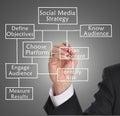 Social media strategy Royalty Free Stock Photo