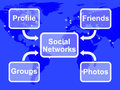 Social networks map means online profile meaning friends groups and photos Stock Images