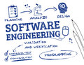 Software engineering scribble is the study and application of to the design development and maintenance of keywords Royalty Free Stock Photo