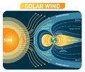 Solar wind vector illustration diagram  with earth magnetic field. Process scheme. Royalty Free Stock Photo