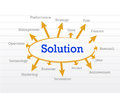 Solution diagram illustration design over a notepad paper Royalty Free Stock Photography