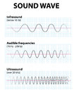 Sound wave infrasound ultrasound and audible frequencies Royalty Free Stock Photography