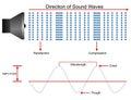 Sound waves propagation illustration Royalty Free Stock Photo