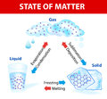 State of matter vector diagram when a gains or looses heat it undergoes a change physical and chemical changes no new substance Stock Photography