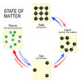 States of matter solid, liquid, gas and plasma.