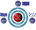 States of matter and transitions Stock Photos