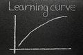 Steep learning curve drawn on a blackboard Royalty Free Stock Photo
