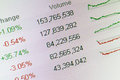 Stock market data date and chart on the screen Royalty Free Stock Images