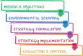 Strategy process business diagram Royalty Free Stock Images