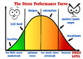 Stress performance curve Royalty Free Stock Photo