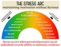 Stress pressure