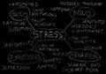 Stress symptoms Royalty Free Stock Photo