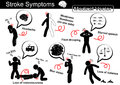 Stroke Symptoms ( Headache , Weakness and Numbness on one side , Face drooping , Slurred speech , Loss of conscious ( Syncope )