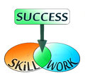 Success comes from skill and work conceptual venn diagram Royalty Free Stock Image