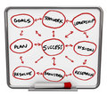 Success Diagram - Dry Erase Board with Red Marker Royalty Free Stock Image