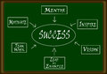 Success flow chart made on a green board Stock Photos