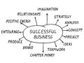 Successful business concept handwriting word with thirteen topics Royalty Free Stock Photos