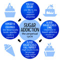 Sugar addiction fighting against the perpetual cycle of Royalty Free Stock Photos