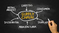 Supply chain diagram hand drawing on chalkboard concept Royalty Free Stock Photo
