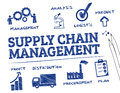 Supply chain management chart with keywords and icons Royalty Free Stock Images