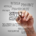 Supply chain management concep Stock Photography