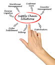 Supply Chain Solutions Royalty Free Stock Photo