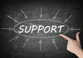 Support process information concept on blackboard with a hand pointing on it Royalty Free Stock Images