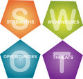 SWOT analysis business diagram Stock Photos