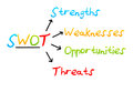 Swot analysis business strategy management process colourful on a white background using arrows Stock Photos