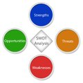Swot analysis colored circles an white square on white background Stock Images