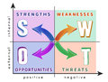 Swot analysis colorful diagram of in the coordinate system Stock Images