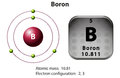 Symbol and electron diagram Boron Royalty Free Stock Photo