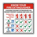 symbol Know Your Fire Extinguisher Sign on white background,Vector illustration