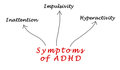 Symptoms of ADHD Royalty Free Stock Photo