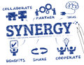 Synergy chart with keywords and icons Stock Photo