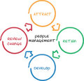 Tableau d'affaires de management de gens Images stock