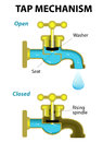 Tap mechanism vector diagram water open and close Royalty Free Stock Image