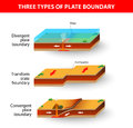Tectonic plate boundaries a cross section illustrating the main types of convergent divergent or transform earthquakes volcanic Royalty Free Stock Image