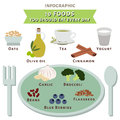 Ten foods you should eat every day infographic vector