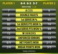 Tennis statistics Royalty Free Stock Photo