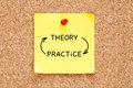 Theory Practice Arrows Concept On Sticky Note Royalty Free Stock Photo