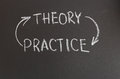 Theory practice writing with chalk on a blackboard Stock Images