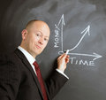 Time equals money is graph drawn on a chalk board by a businessman Stock Photography