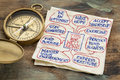 Tips for well being a napkin doodle with a vintage brass compass Stock Image