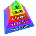 Top 1% Percent Pyramid Levels Upper Class Dominant Minority